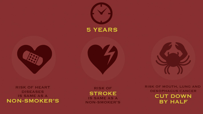 after 5 years risk of heart disease is same as non smoker