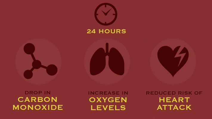 stopping smoking reduces the risk of heart attack